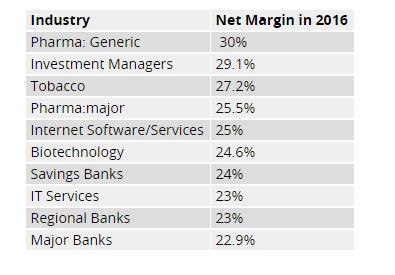profit industrii 2016